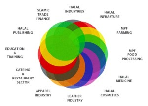 HALAL-SECTORS-halalindustries-chart
